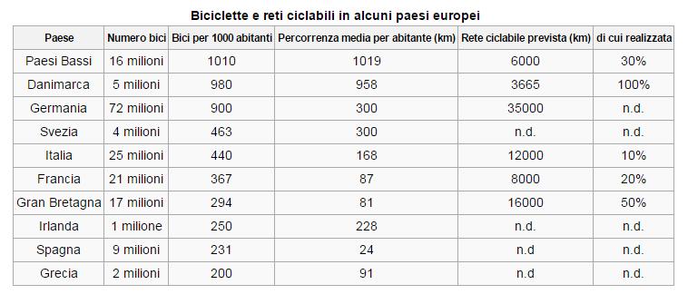 biciclette statistica Europa